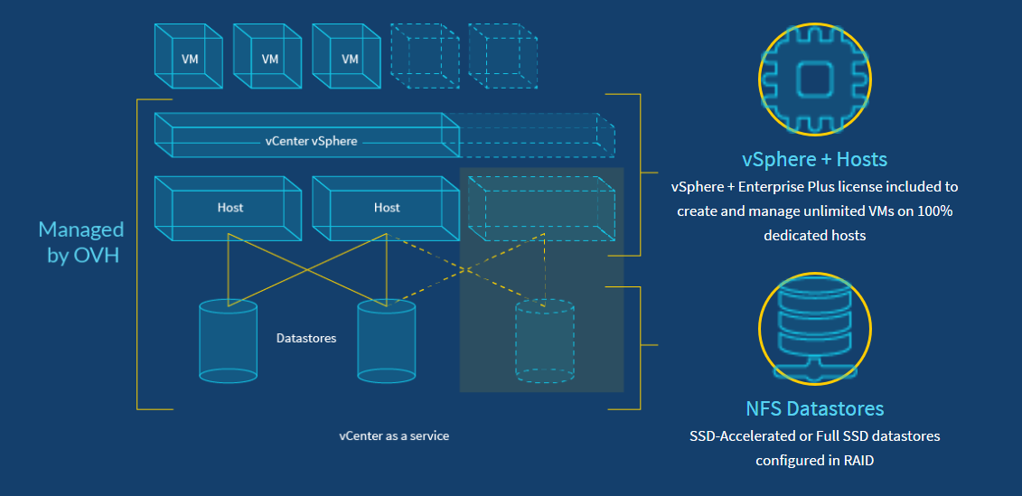 What is Dedicated Cloud? What is it's Difference With