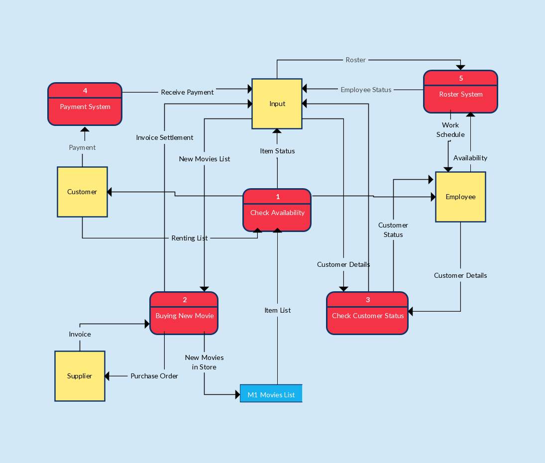 small resolution of the data flow diagram example below is of a video rental system made using gane sarson notations it depicts for external entities input employee