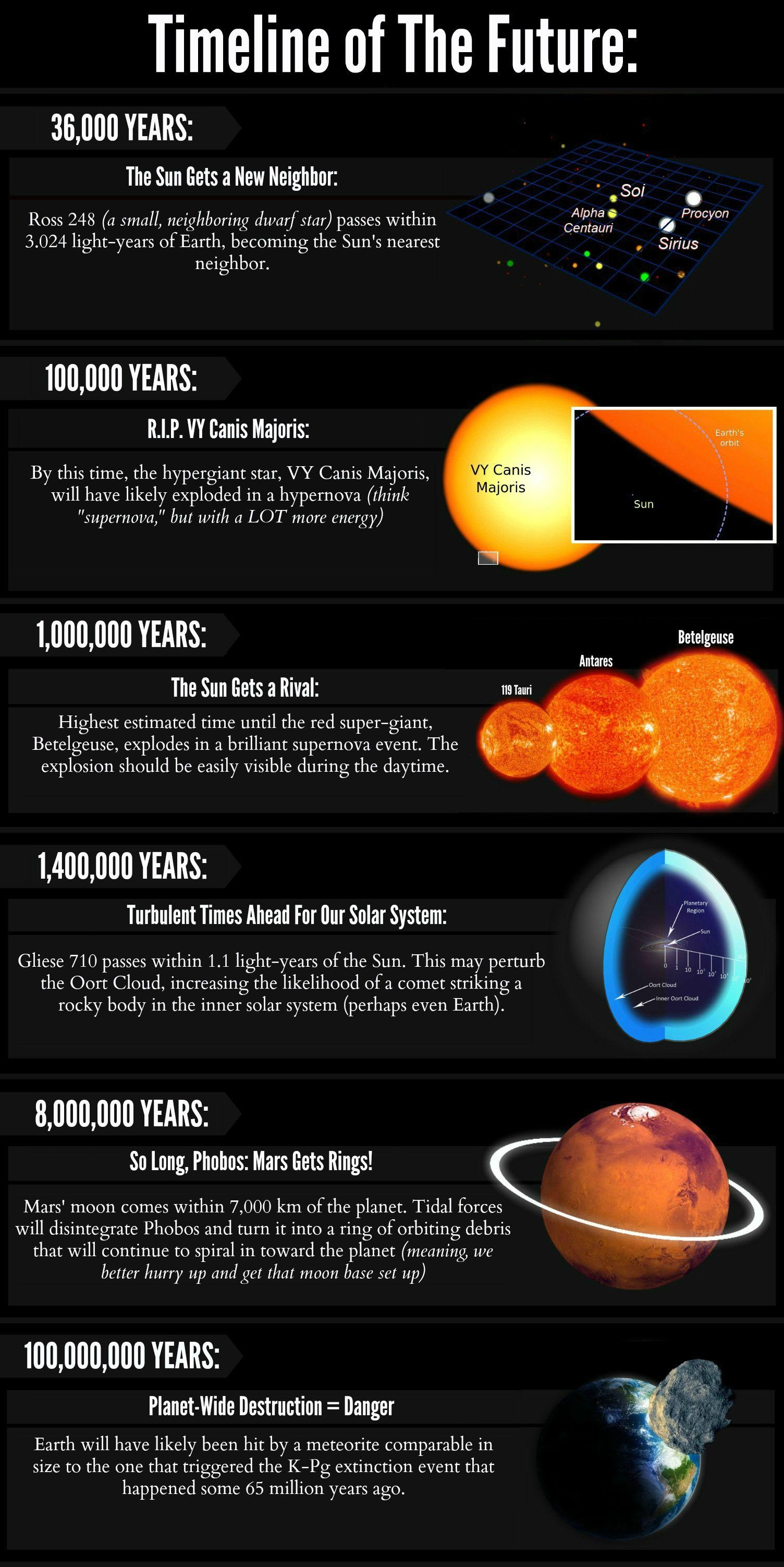 Stars And Sun Infographics