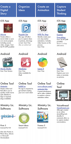 Apps for BYOD Classrooms Infographic