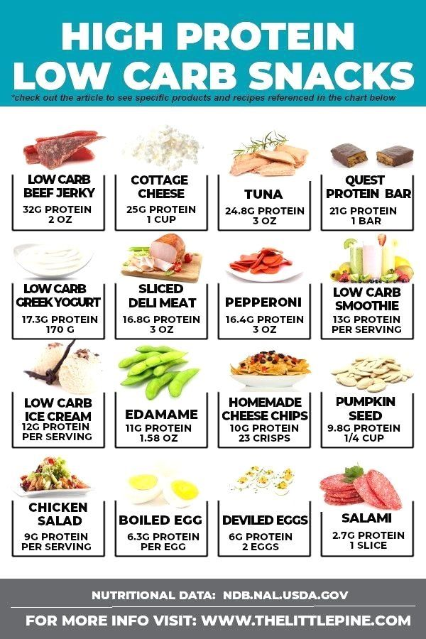 Keto Custom Meal Plan Free Quiz Get Your Personalised Plan High Protein Low Carb Snacks Keto Diet Food List High Protein Low Carb