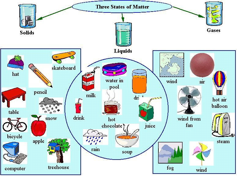 matter  Color, size, shape, volume, are properties of matter