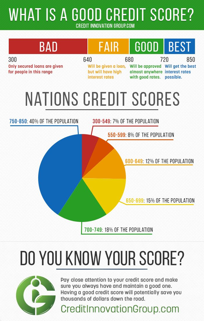 What Is A Good Credit Score Credit Innovation Group