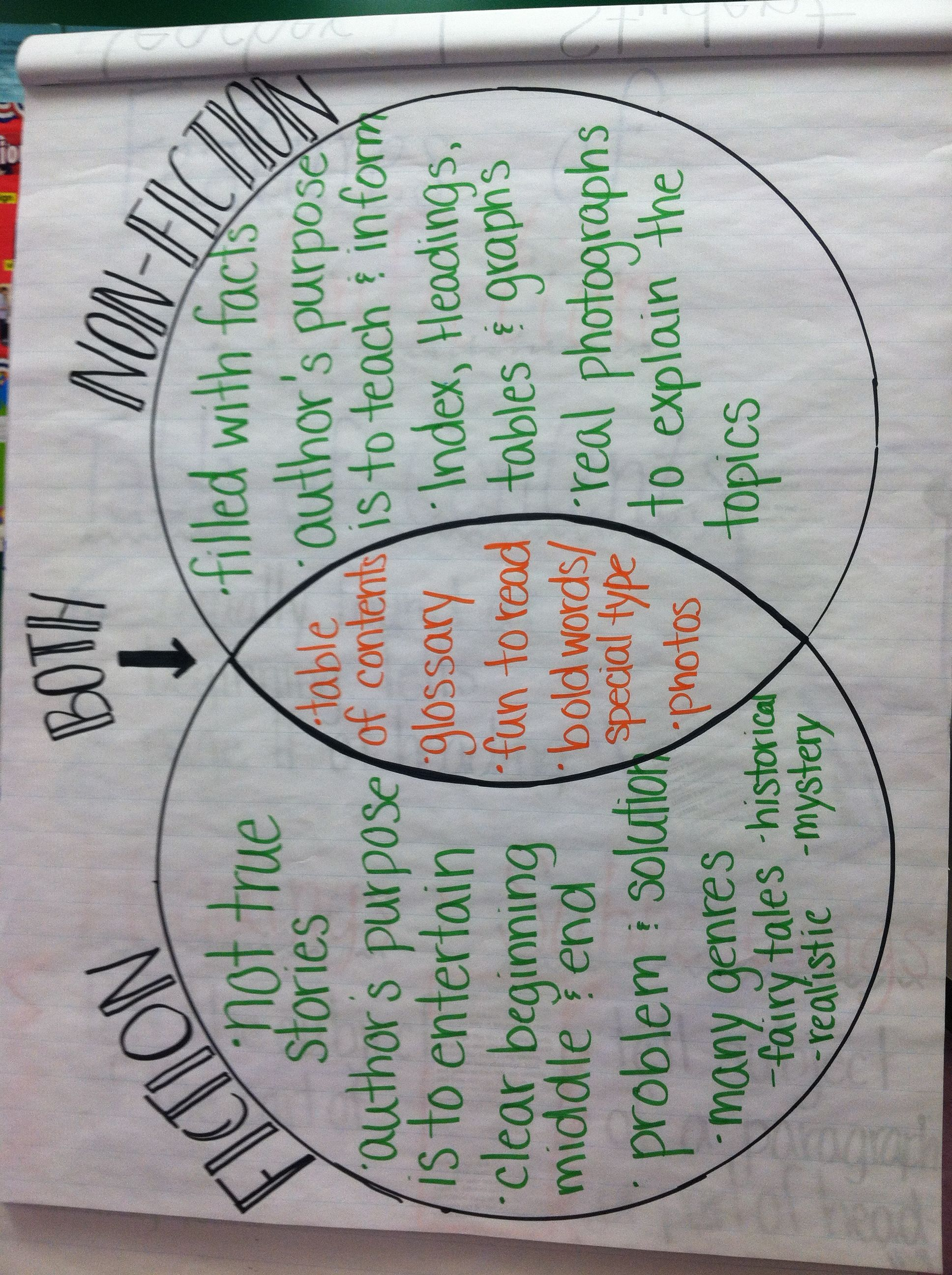 hight resolution of fiction vs nonfiction anchor chart made my muah