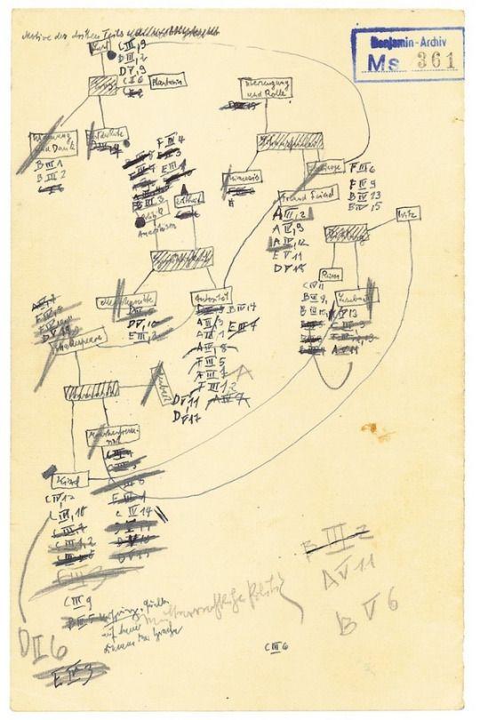 Notes Writing Diagrams And Index Symbols By Walter Benjamin