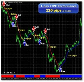 30 Off Best Forex Scalping System Discount Coupon Code Forex