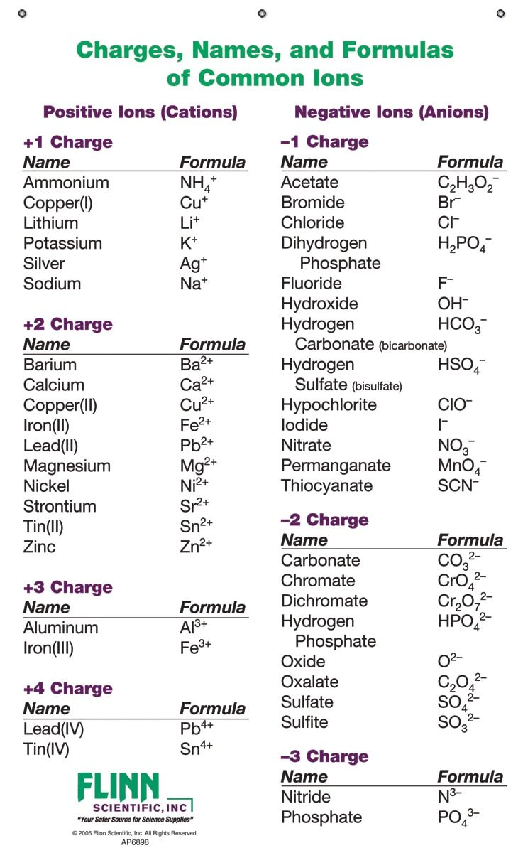 Ion Names Formulas And Charges Chart For Chemistry Classroom Teaching Chemistry Chemistry Lessons Science Chemistry