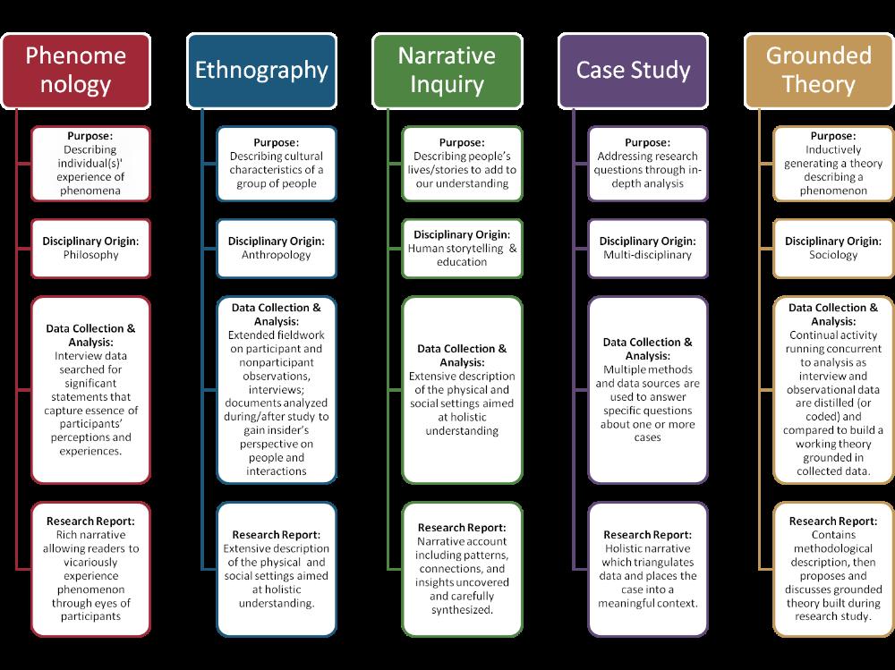 Qualitative Research Methods Google Search Research Skills Research Writing Qualitative Research Methods