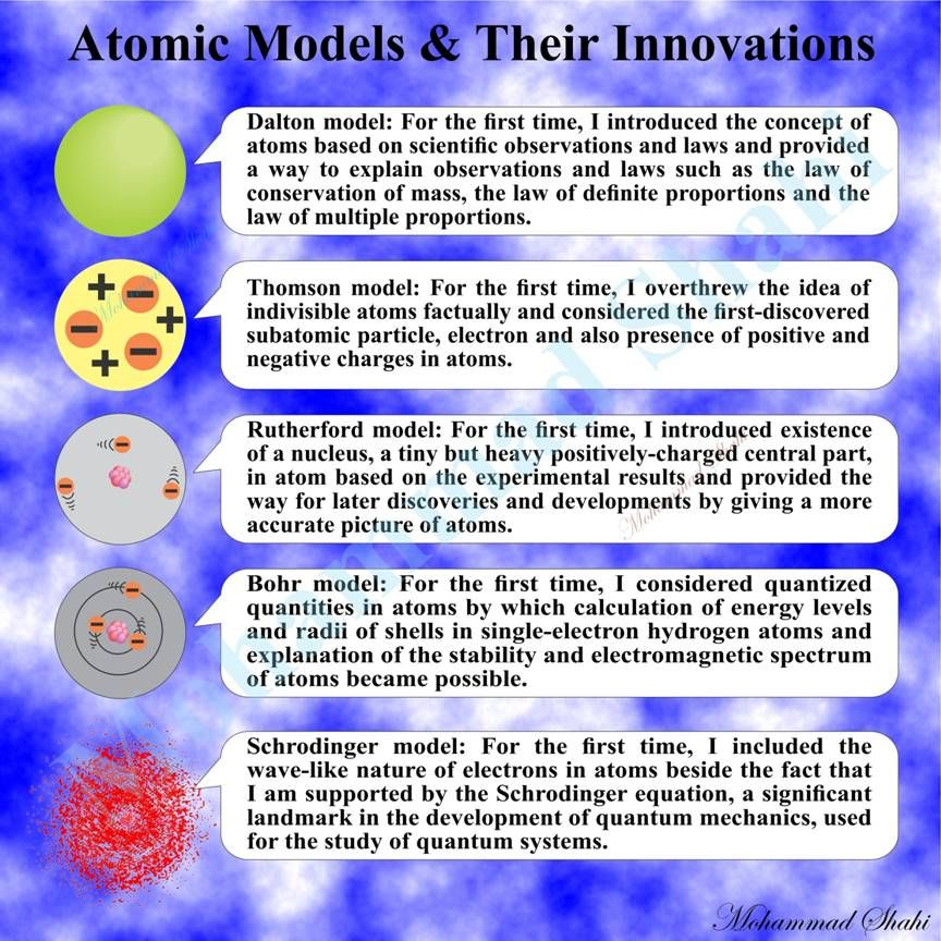 Development Of The Atom Teaching Chemistry Chemistry Classroom Physical Science