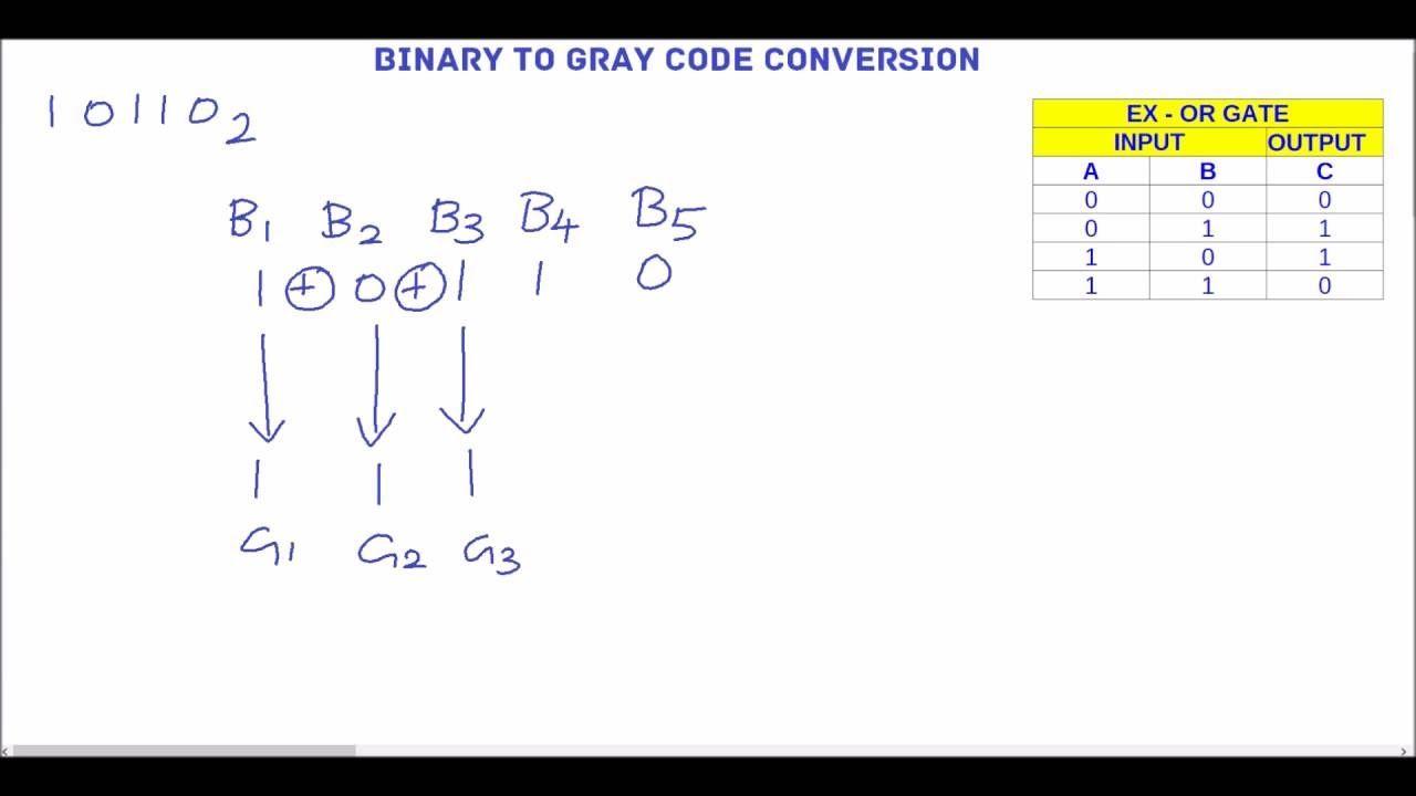 Binary To Gray Code Conversion Method Coding Binary Conversation
