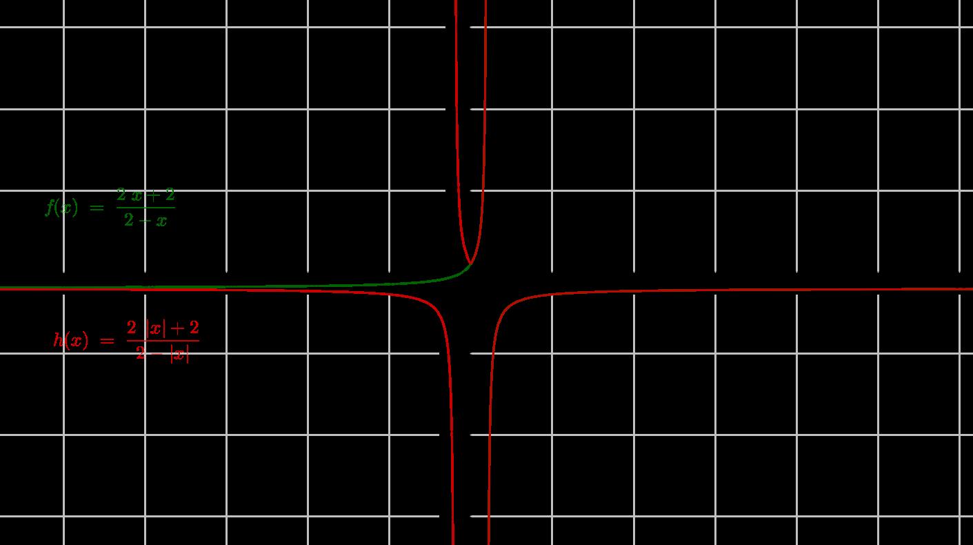 La función racional y su valor absoluto para la variable ...