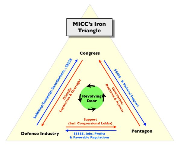 Iron Triangle Of The Military Industrial Complex Political