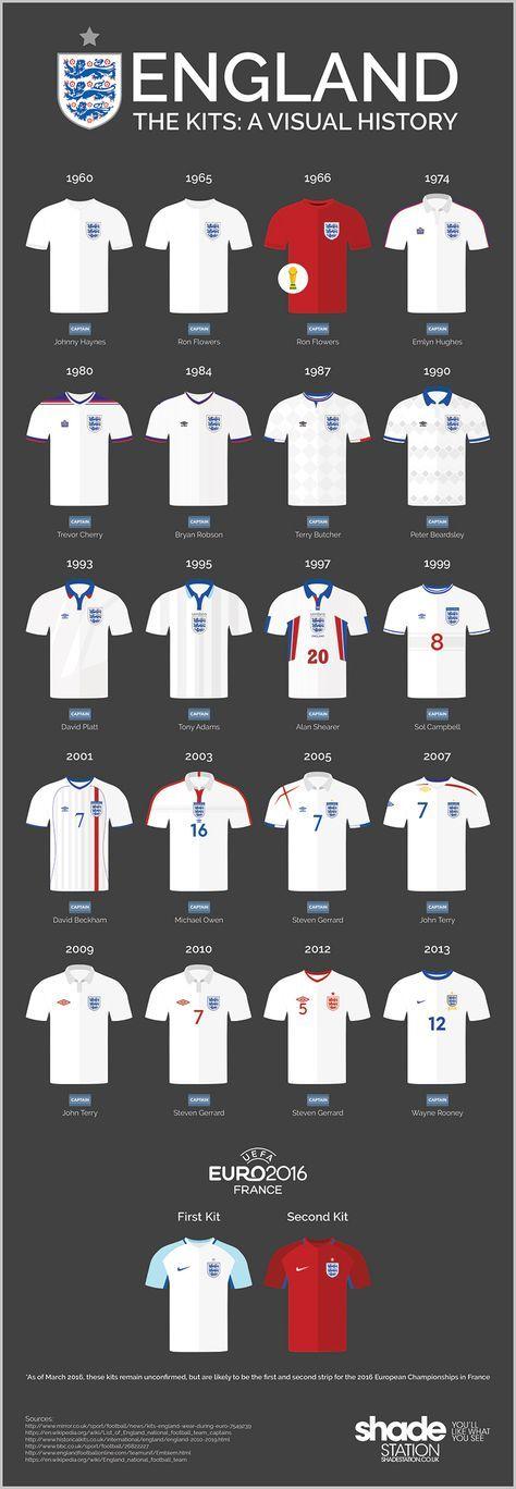 c557b3780 England Kits  A Visual History.  England  Euro2016  football - 1966 and  1980 are my favourite.
