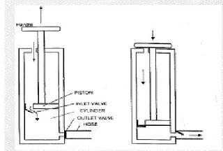 How Bicycle Pump Works Bicycle Pump Bicycle Pumps
