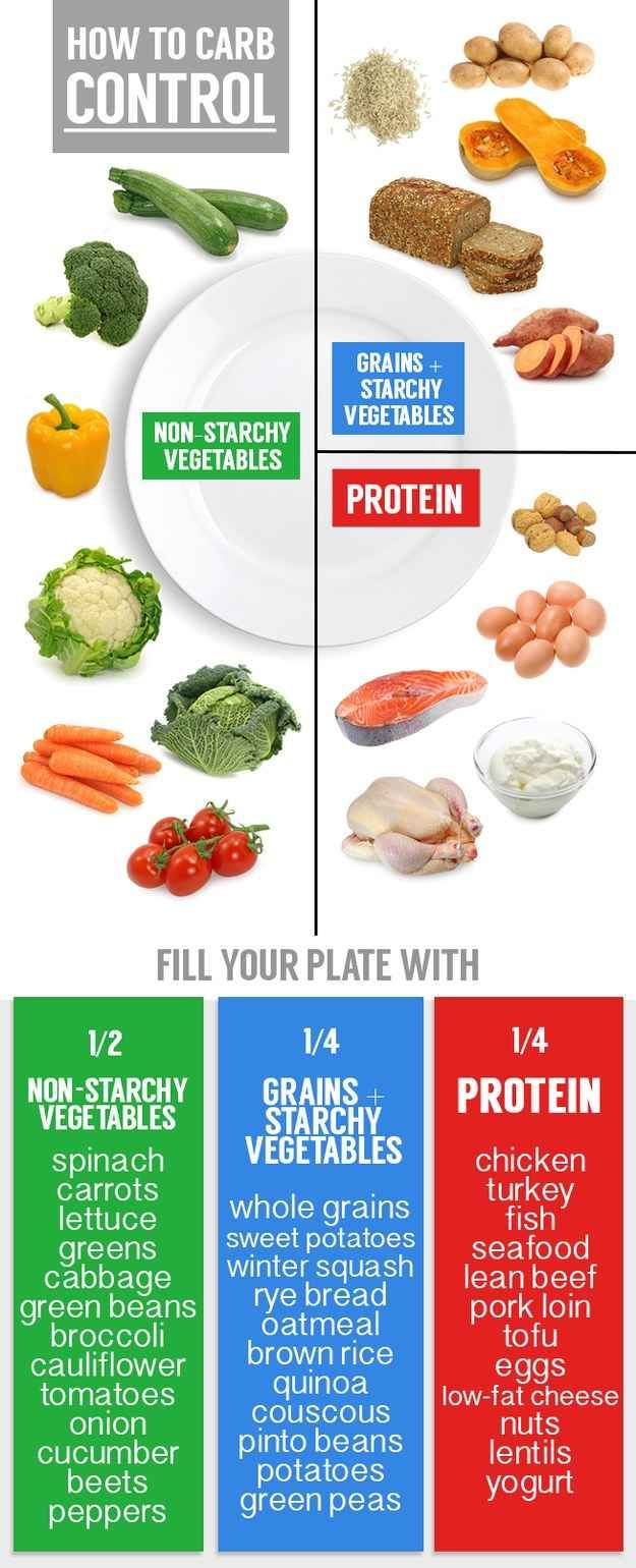 Fill ½ your plate with vegetables (think dark greens), ¼