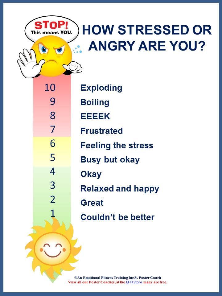 Emotionalintelligence Blog Post Anger Management Feeling Thermometer ...