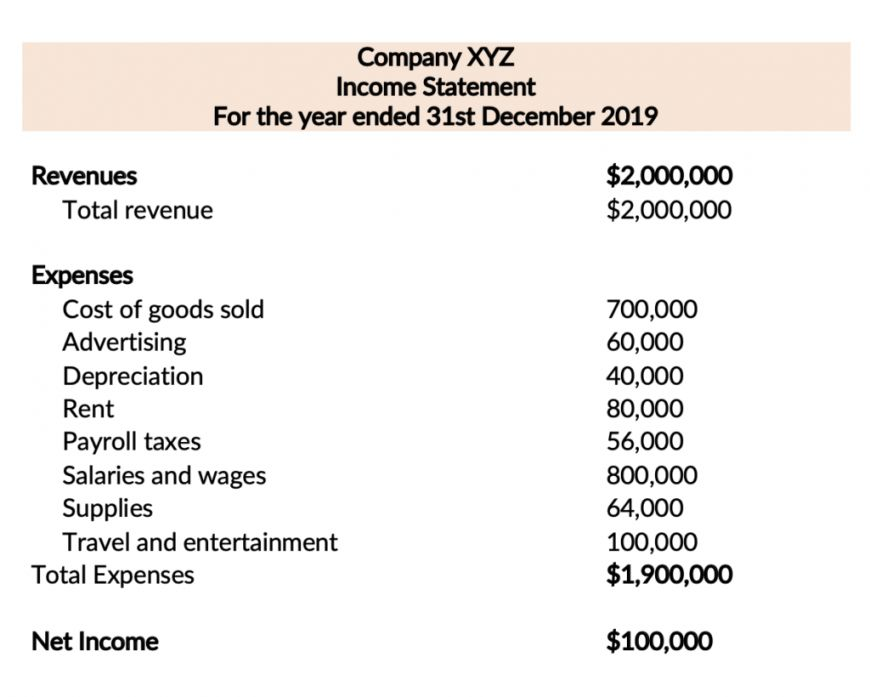 Explore Our Example Of Accounting Income Statement Template Statement Template Income Statement Statement