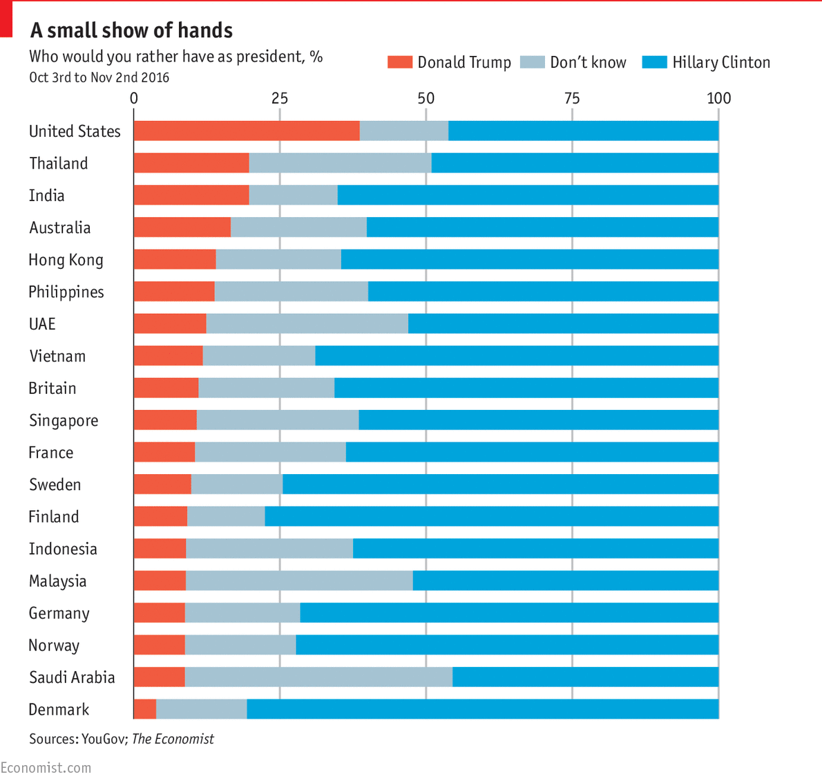 How other countries would vote in the american election economists daily chart how other countries would vote in the american election the economist geenschuldenfo Gallery