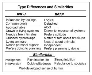 INFJs are idealists and INTPs are rationalists  | intp