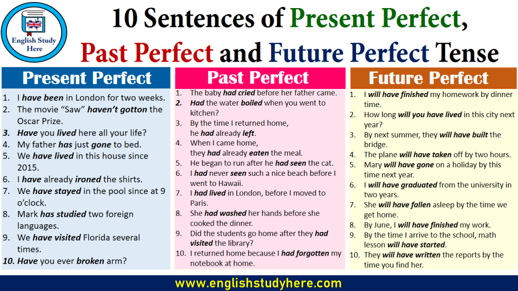 10 Sentences of Present Perfect, Past Perfect and Future