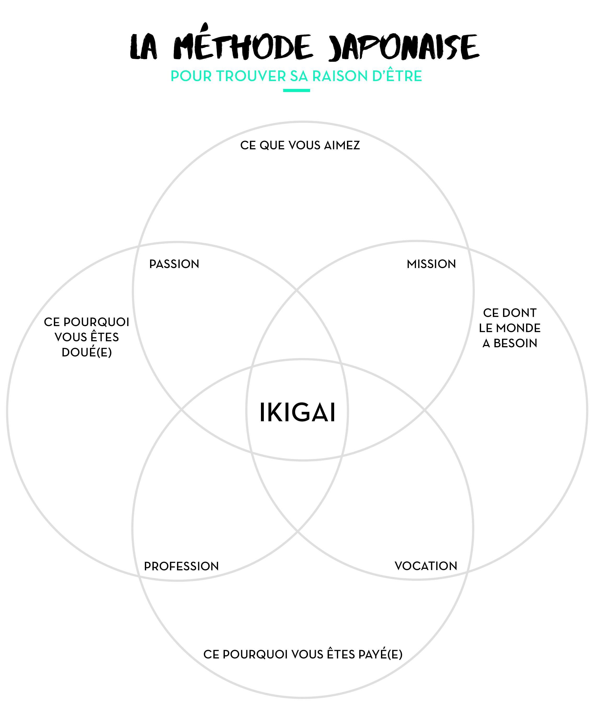 invent u00e9 au 14e si u00e8cle par les japonais  le concept d u0026 39 ikigai r u00e9sume en un mot la grande question