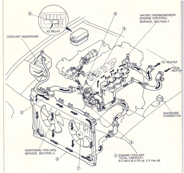 Cooling Route For 1600cc B6ze Mazda Engine Cool Stuff Cooling