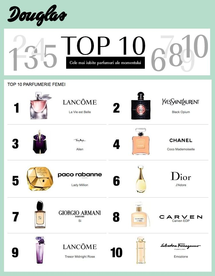 Top 10 Parfumuri Femei Lifestyle Di 2019 Beauty Trends Beauty