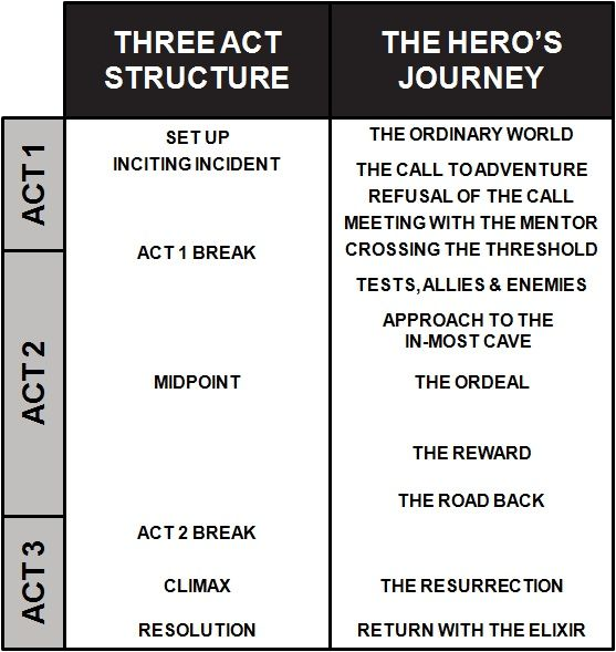 example of heros journey Heroes journey archetype stories print reference this  published: 23rd march  the best example i can think of a hero is luke skywalker, master jedi.