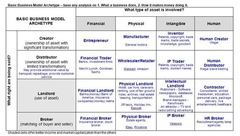 Basic business model types | Business & Marketing Analysis | Tools ...