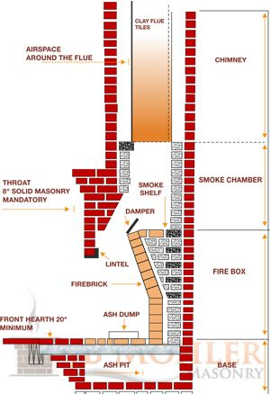 Whats Inside Your Chimney? Take A Look. This Graphic Details How A