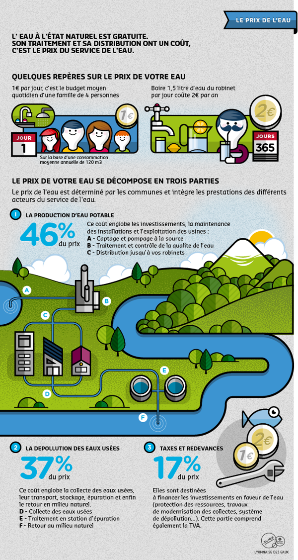 Lyonnaise Des Eaux Infographies Infographic Design Infographic Data Map
