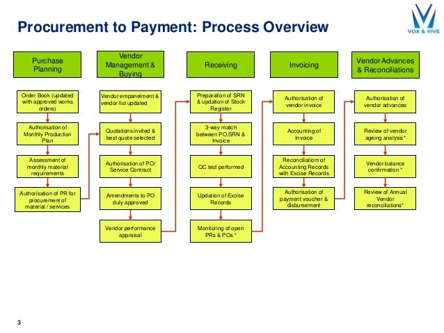Procurement To Payment Process Overview  Receiving Vendor