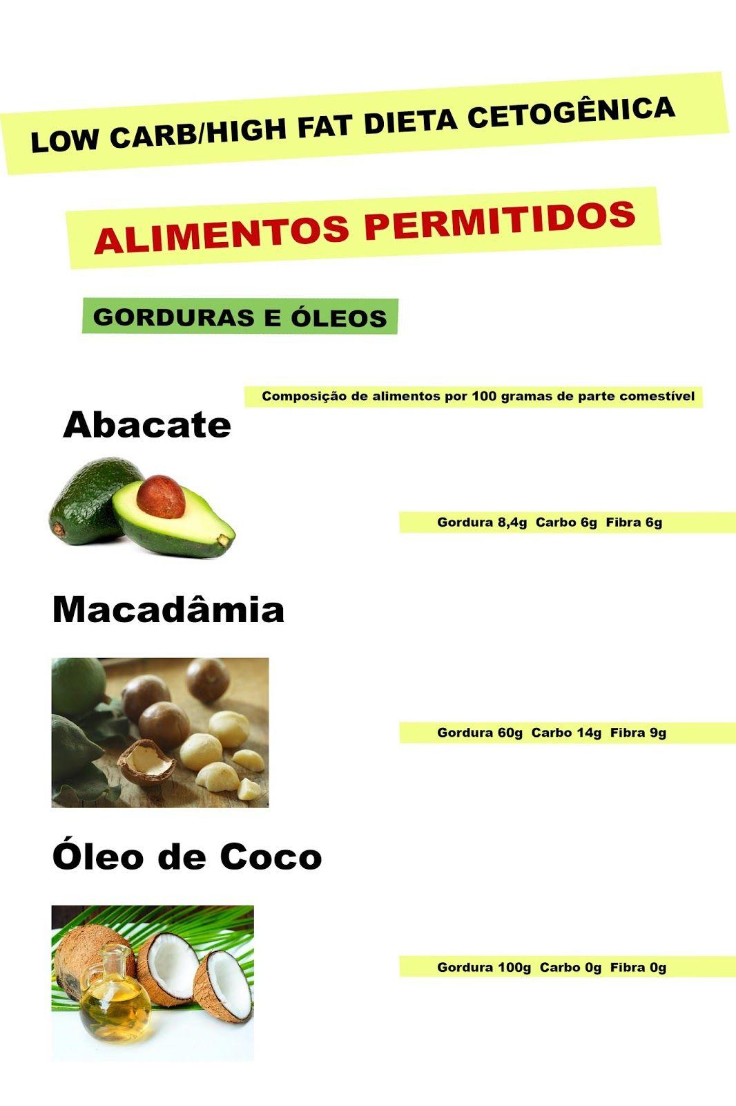 Lista Cetogenica Alimentos Nutricao Alimentacao E Saude