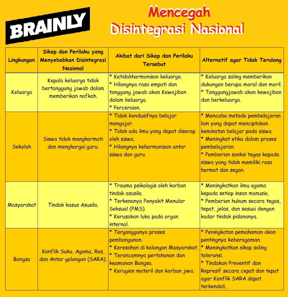 Tabel 5 4 Penyebab Terjadinya Disintegrasi Nasional Brainly Co Id Empati Pengetahuan Smp