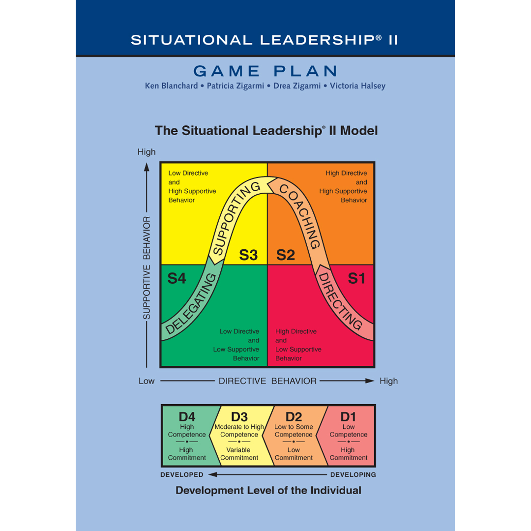the situational leadership model The situational leadership method from kenneth blanchard and paul hersey holds that managers must use different leadership styles depending on the situation the model allows you to analyze the needs of the situation you're in, and then use the most appropriate leadership style.
