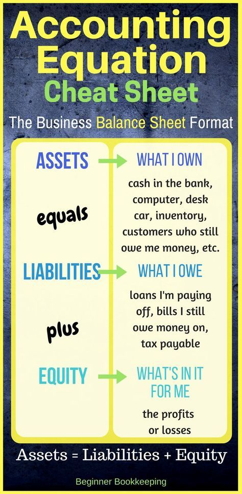 The Accounting Equation Pinterest Small business bookkeeping