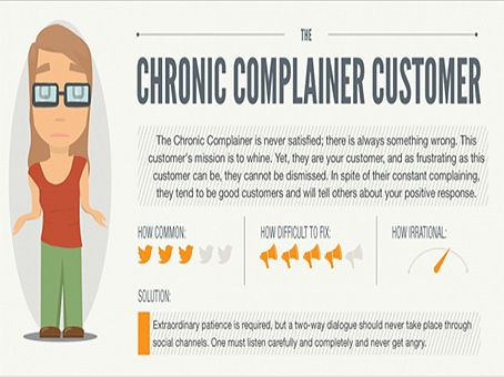 Type of #SocialMedia Complainers #5.  The Chronic Complainer Customer.  #CustomerLoyalty #OnlineMarketing
