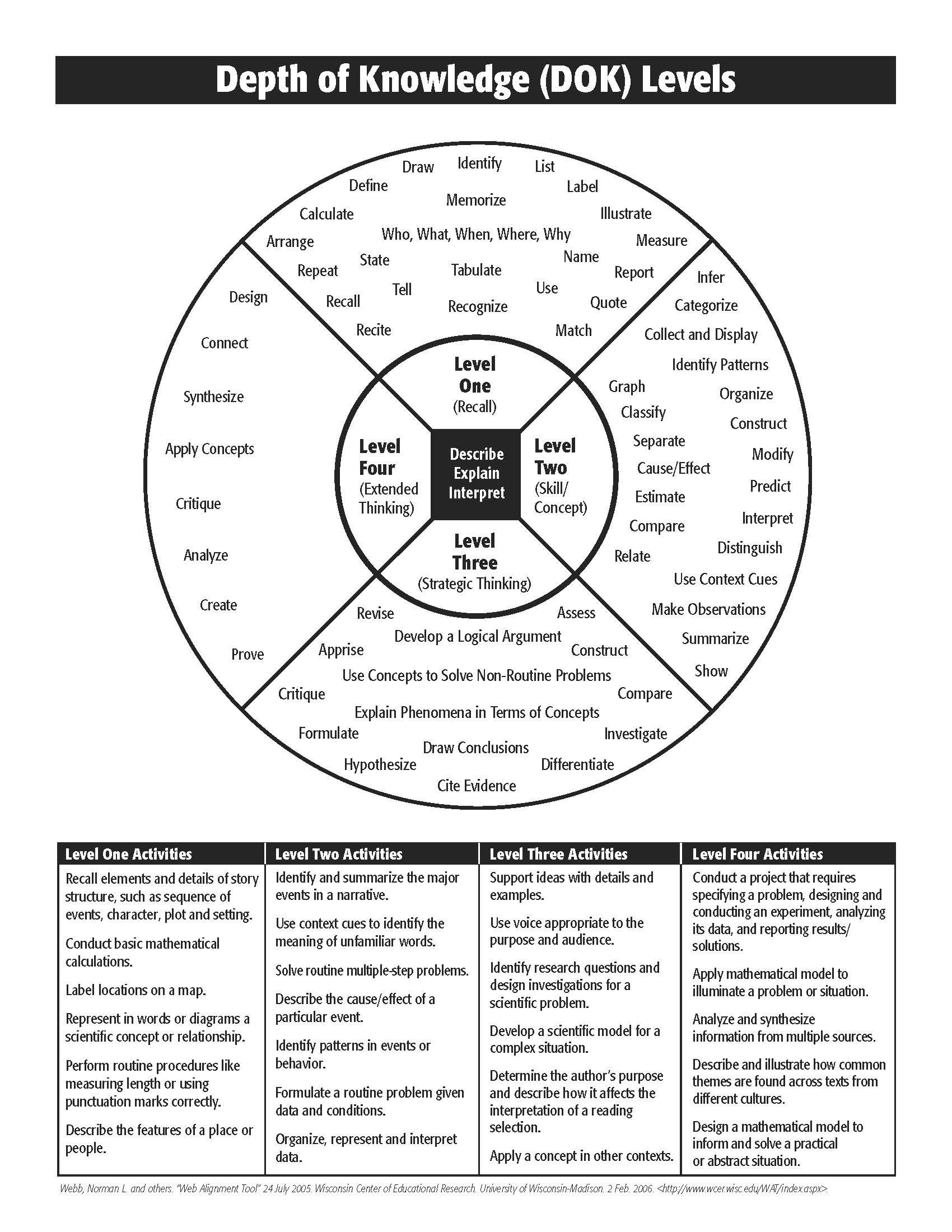 norman webb's depth of knowledge model - Google Search