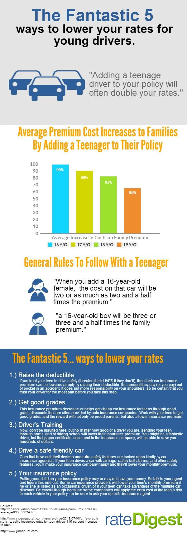 Rate Digest Provides Their Popular Fantastic 5 Infographic That Details How Families Can Keep Their Car In Car For Teens Car Insurance Rates Car Insurance Tips