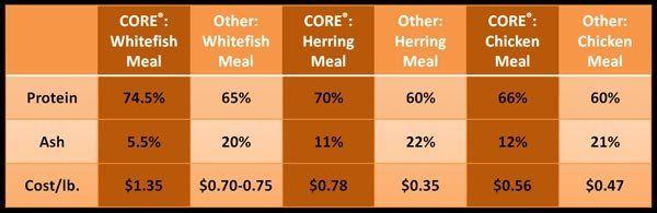 Wellness Core Comparison Chart Wellness Core Dry Dog Food Dog