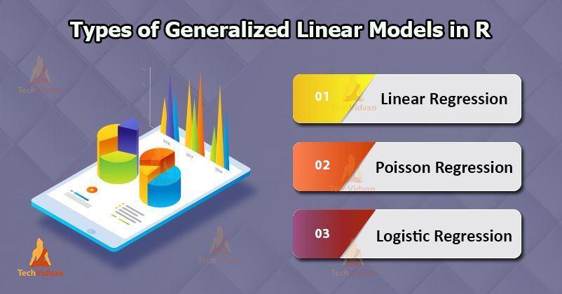 Get Familiar With The Concepts Of Generalized Linear Models In R Linear Function Linear Regression Data Scientist