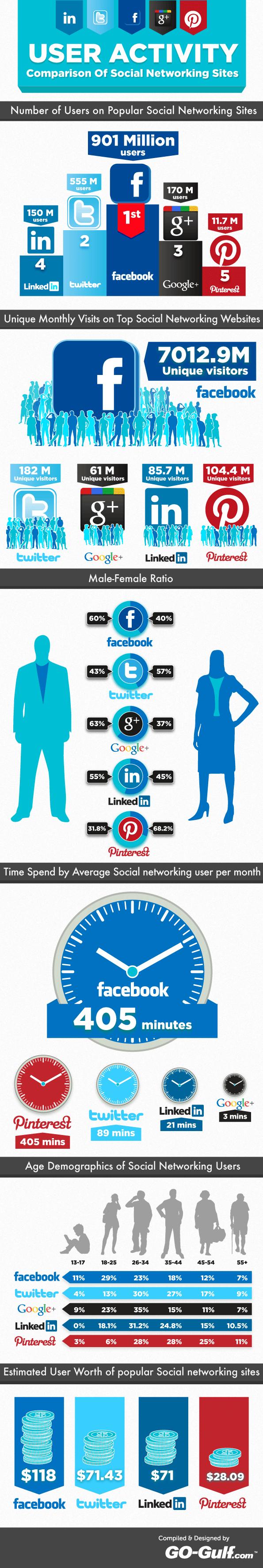 페이스북, 트위터, 구플, 링크드인, 핀터레스트 등 5대 SNS 사이트 비교한 인포그래픽.