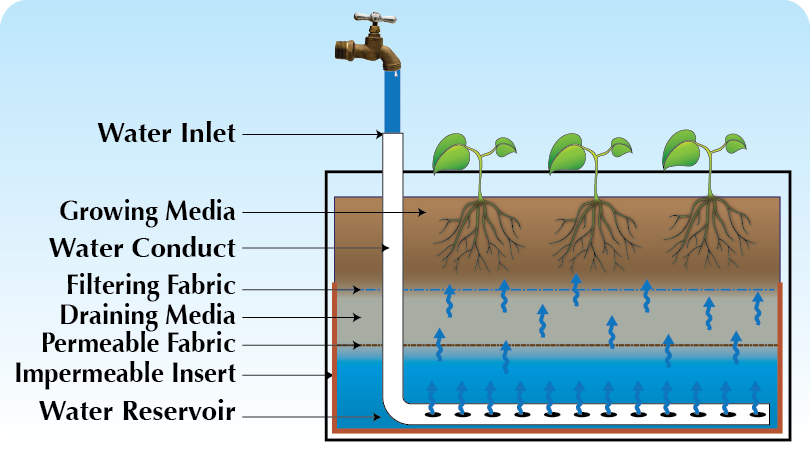 sub irrigation system diagram hydroponicsand whicking beds rh pinterest com sprinkler irrigation system diagram irrigation systems diagram component prices