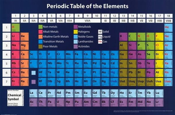Chemistry periodic table of elements poster 24x36 periodic table chemistry periodic table of elements poster 24x36 urtaz Choice Image