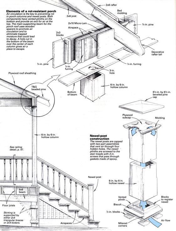 Decks And Porches Decks And Porches Roof Framing Building A Deck
