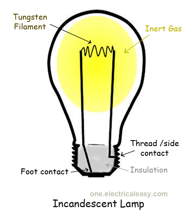 How Does A Light Bulb Incandescent Lamp Work Oneelectricaleasy
