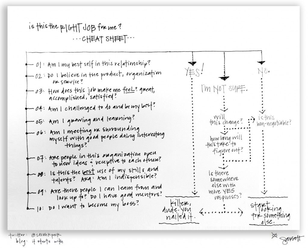 the one page career cheat sheet helps you figure out if this is the one page career cheat sheet helps you