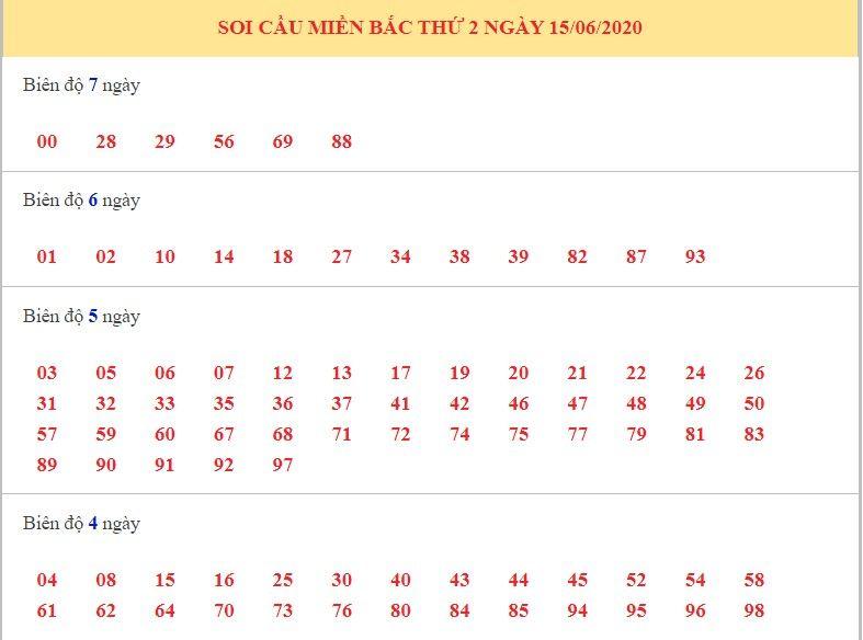 dự đoán xsmb ngày 16-6-2020 1