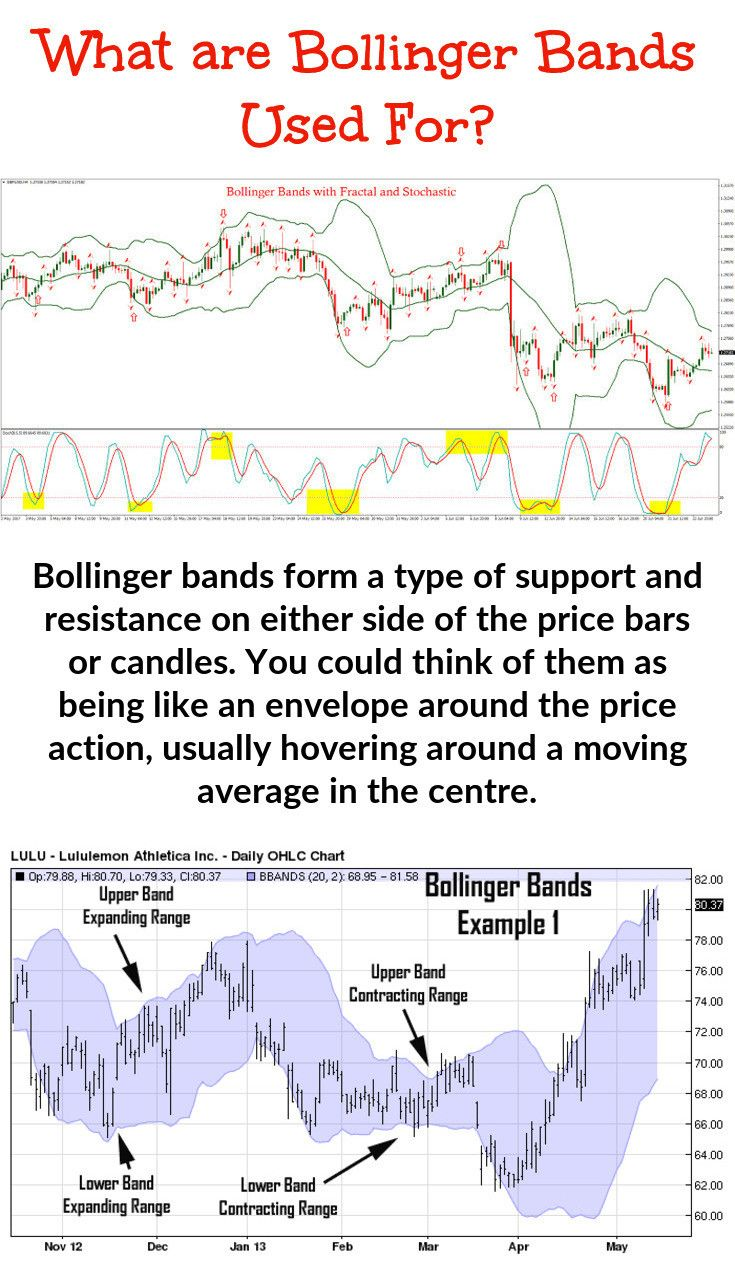 Using Bollinger Band Trading Here Is Why You Should Consider