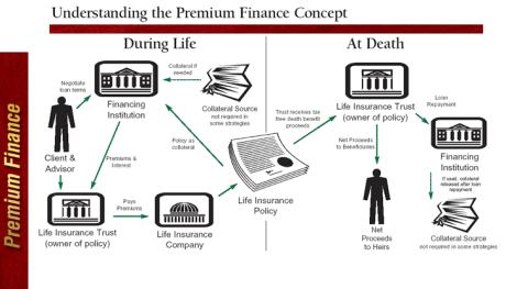 Edmond Consulting Group Llc Premium Financing Finance Finance